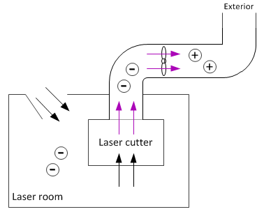 Laser room AC notes